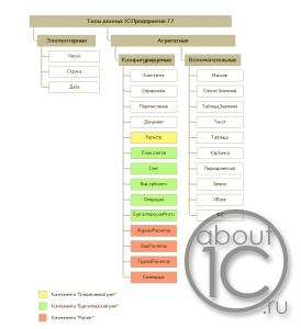 Схема типов данных 1С:Предприятие 7.7