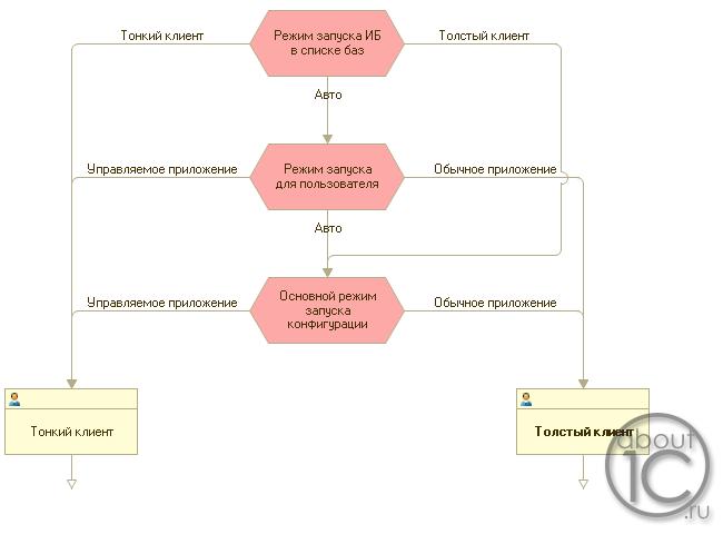Схема настроек для запуска толстого и тонкого клиентов 1с